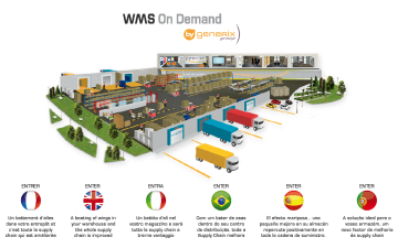 WMS On Demand