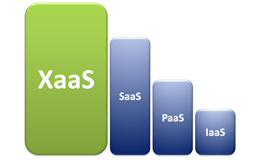 DaaS ou BPaaS : Nouveaux services 'web based' à valeur ajoutée