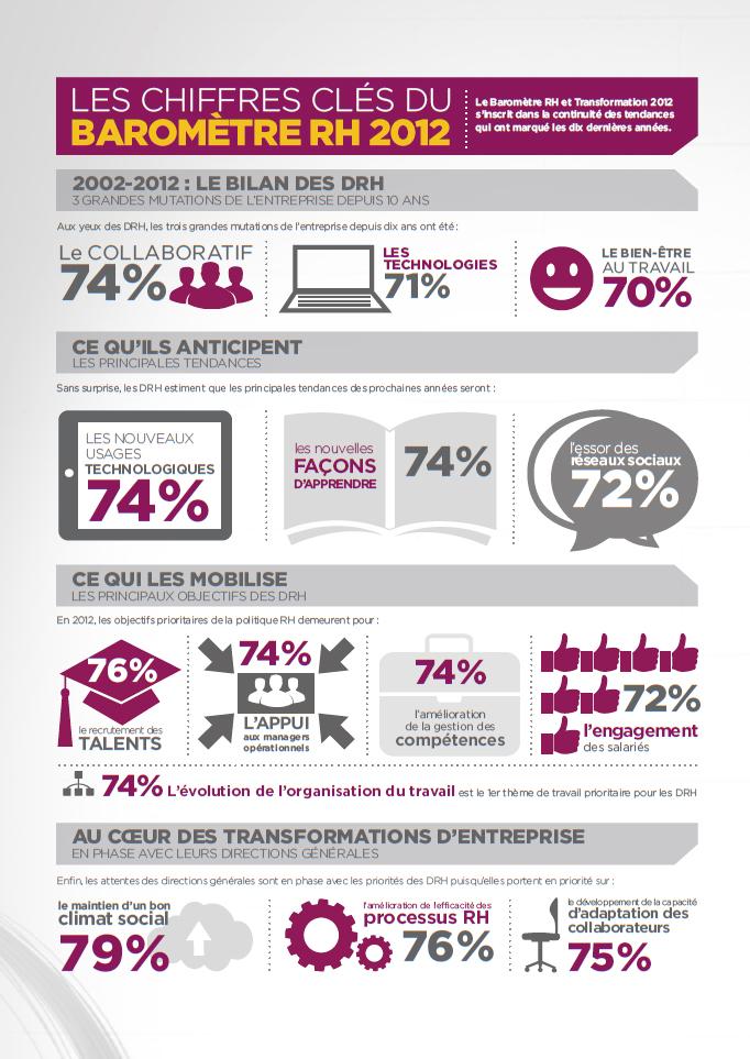 2013 : l'ère des cybers DRH